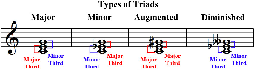 A Augmented Triad OnMusic Dictionary - T...
