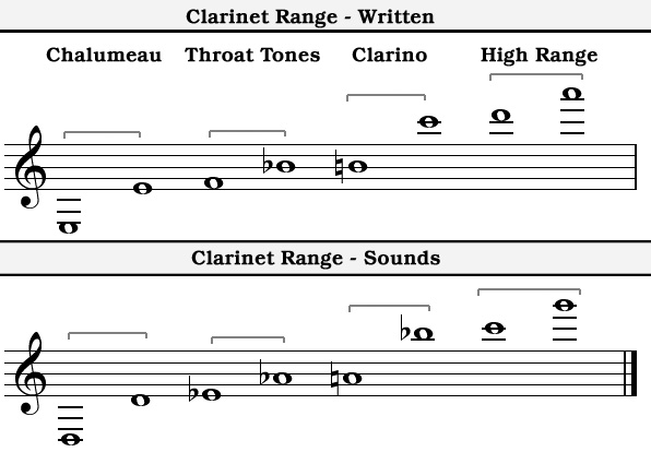 E Flat Clarinet Range OnMusic Diction...