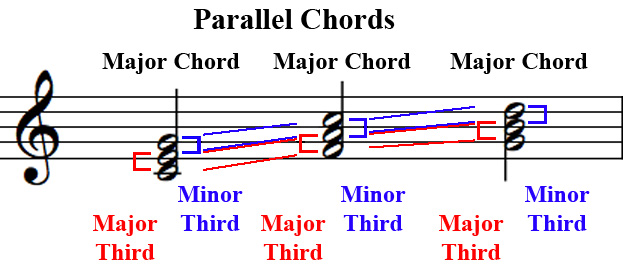 Parallelchords-example