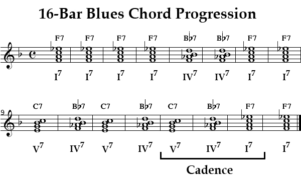 writing a 12 bar blues song