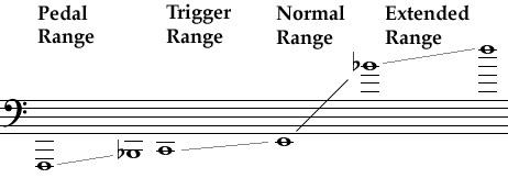 TROMBONE CHART SLIDE POSITION